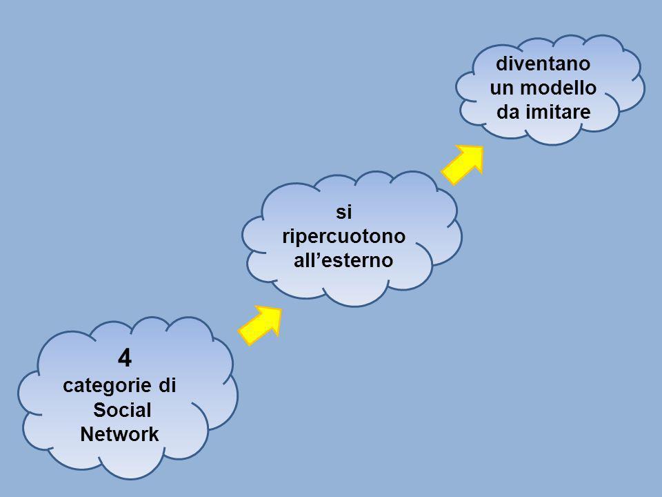 4 categorie di Social Network si ripercuotono allesterno diventano un modello da imitare
