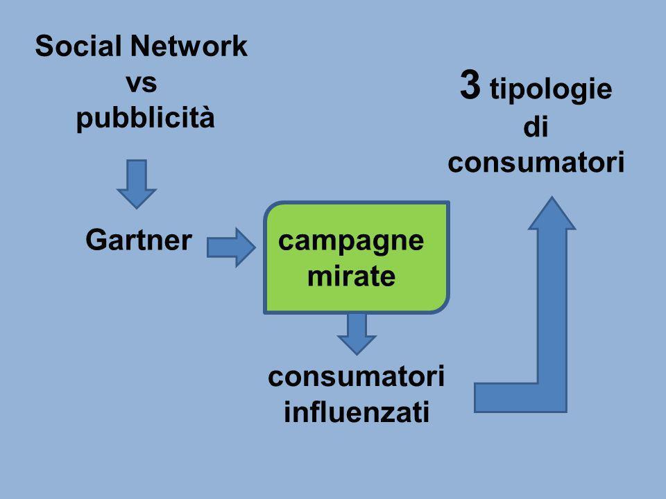 Social Network vs pubblicità campagne mirate consumatori influenzati 3 tipologie di consumatori Gartner