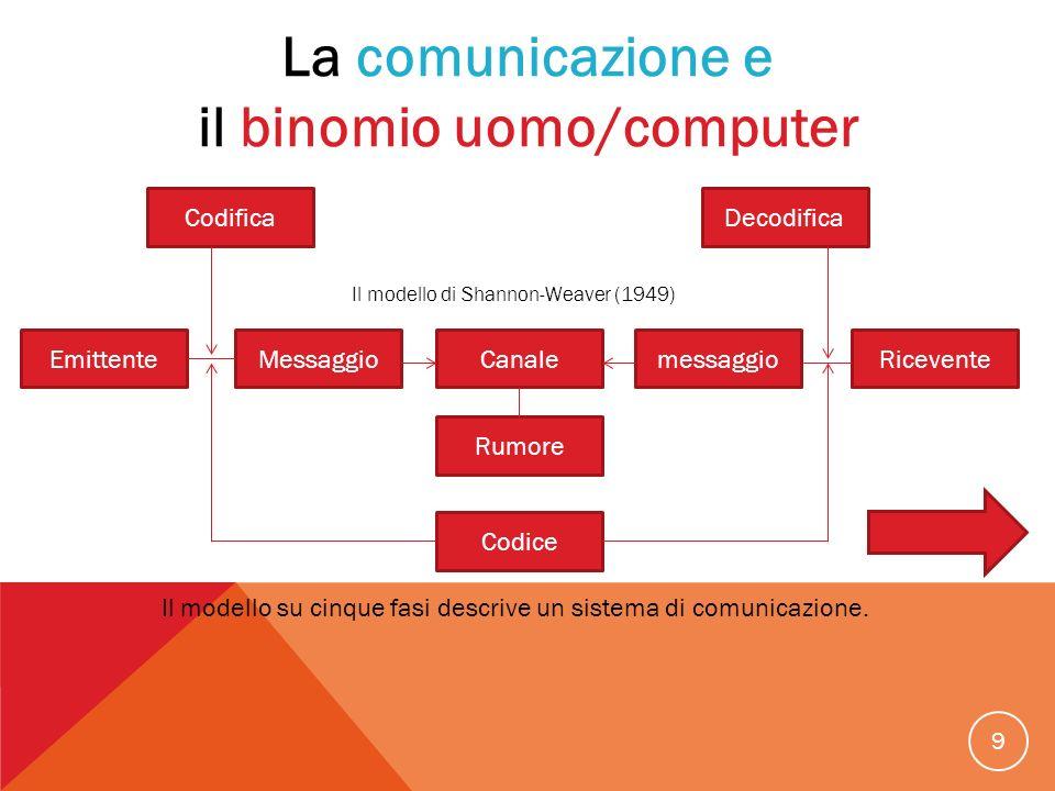 9 EmittenteRiceventeCanale Rumore Messaggiomessaggio Codice CodificaDecodifica Il modello di Shannon-Weaver (1949) La comunicazione e il binomio uomo/