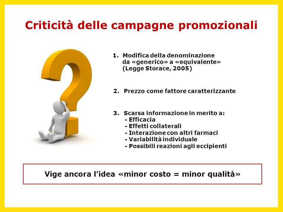 Criticità delle campagne promozionali 1. Modifica della denominazione da «generico» a «equivalente» (Legge Storace, 2005) 2.Prezzo come fattore caratt