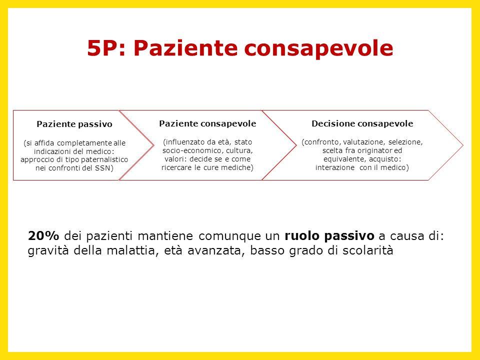 5P: Paziente consapevole Paziente passivo (si affida completamente alle indicazioni del medico: approccio di tipo paternalistico nei confronti del SSN