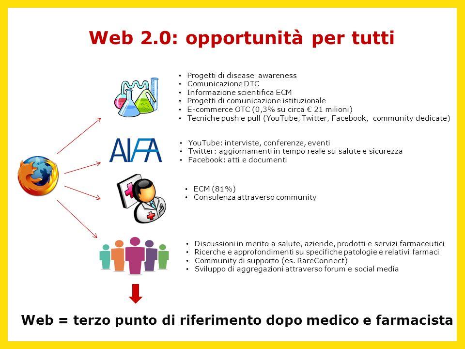 Web 2.0: opportunità per tutti Progetti di disease awareness Comunicazione DTC Informazione scientifica ECM Progetti di comunicazione istituzionale E-