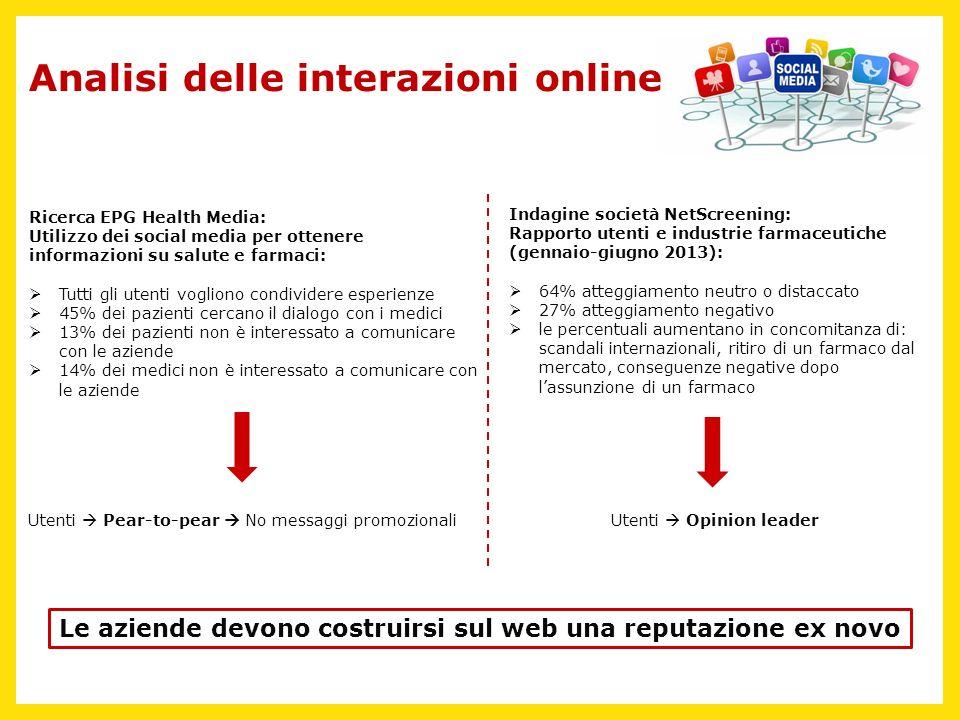 Analisi delle interazioni online Ricerca EPG Health Media: Utilizzo dei social media per ottenere informazioni su salute e farmaci: Tutti gli utenti v