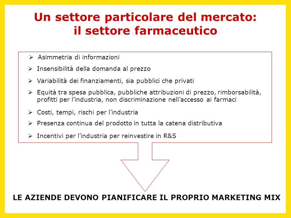Un settore particolare del mercato: il settore farmaceutico Asimmetria di informazioni Insensibilità della domanda al prezzo Variabilità dei finanziam