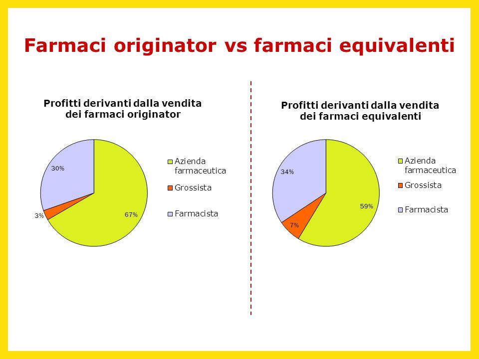 Farmaci originator vs farmaci equivalenti Profitti derivanti dalla vendita dei farmaci originator Profitti derivanti dalla vendita dei farmaci equival