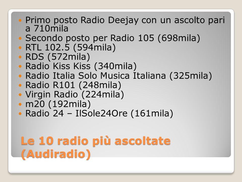 Le 10 radio più ascoltate (Audiradio) Primo posto Radio Deejay con un ascolto pari a 710mila Secondo posto per Radio 105 (698mila) RTL 102.5 (594mila) RDS (572mila) Radio Kiss Kiss (340mila) Radio Italia Solo Musica Italiana (325mila) Radio R101 (248mila) Virgin Radio (224mila) m20 (192mila) Radio 24 – IlSole24Ore (161mila)