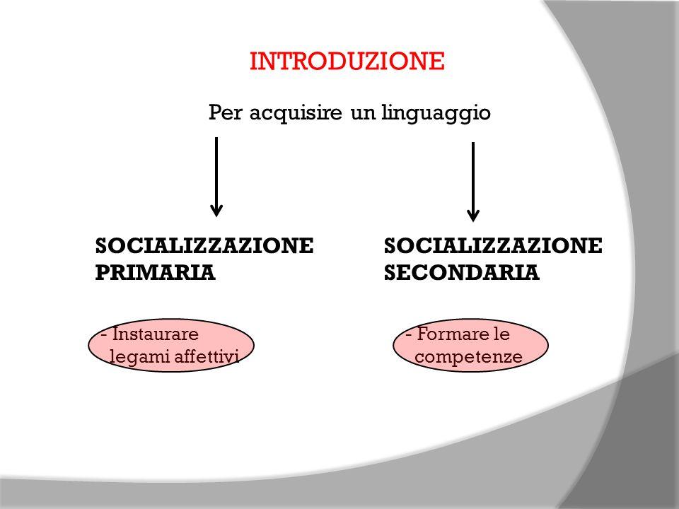 INTRODUZIONE Per acquisire un linguaggio SOCIALIZZAZIONE PRIMARIA - Instaurare legami affettivi SOCIALIZZAZIONE SECONDARIA - Formare le competenze