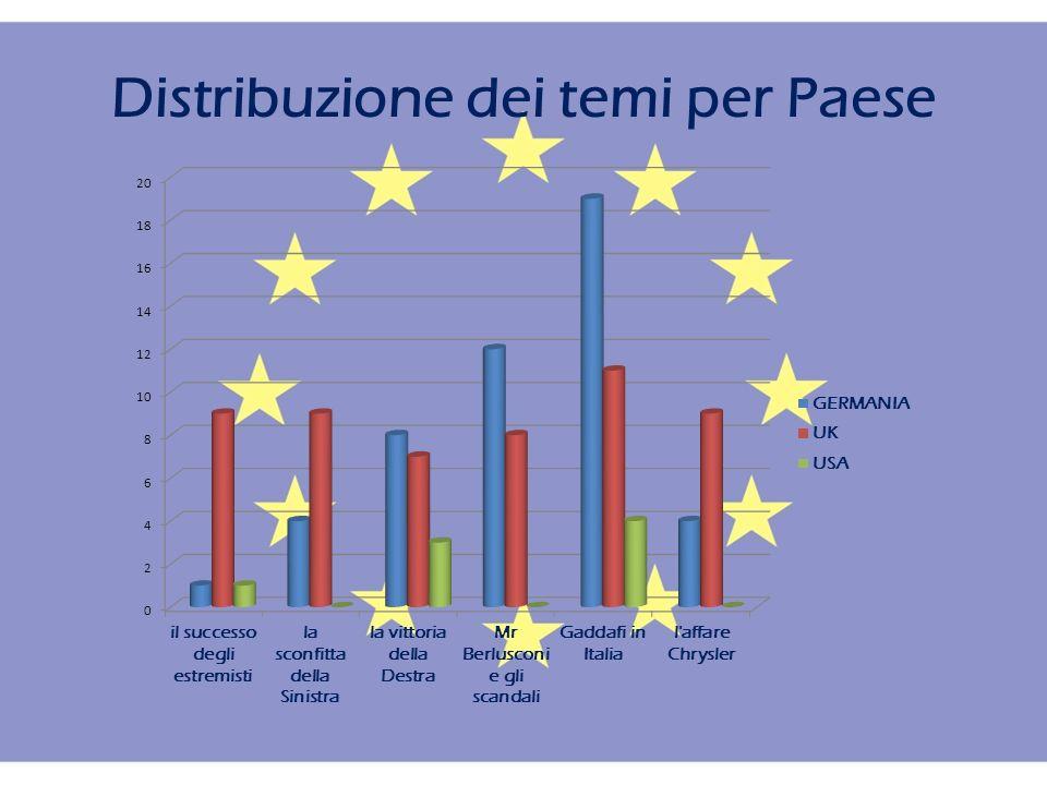 Distribuzione dei temi per Paese