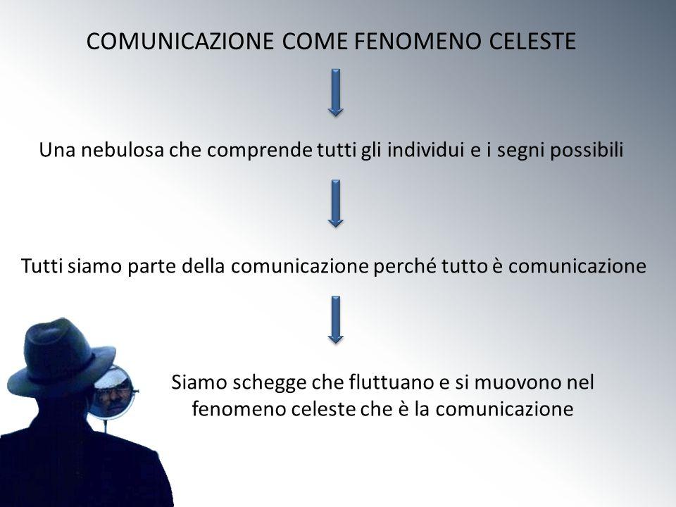 COMUNICAZIONE COME FENOMENO CELESTE Una nebulosa che comprende tutti gli individui e i segni possibili Tutti siamo parte della comunicazione perché tu