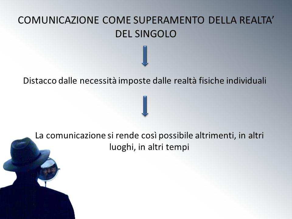 COMUNICAZIONE COME SUPERAMENTO DELLA REALTA DEL SINGOLO Distacco dalle necessità imposte dalle realtà fisiche individuali La comunicazione si rende co