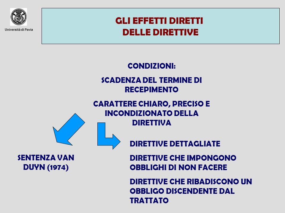Università di Pavia GLI EFFETTI DIRETTI DELLE DIRETTIVE CONDIZIONI: SCADENZA DEL TERMINE DI RECEPIMENTO CARATTERE CHIARO, PRECISO E INCONDIZIONATO DEL