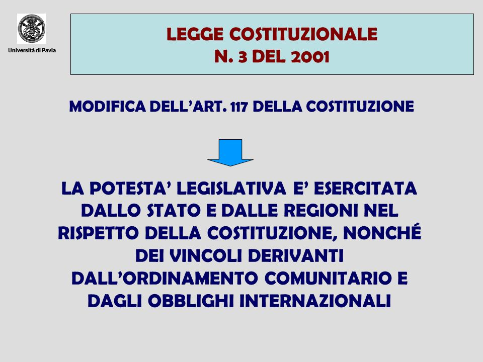 Università di Pavia LEGGE COSTITUZIONALE N. 3 DEL 2001 Università di Pavia MODIFICA DELLART. 117 DELLA COSTITUZIONE LA POTESTA LEGISLATIVA E ESERCITAT