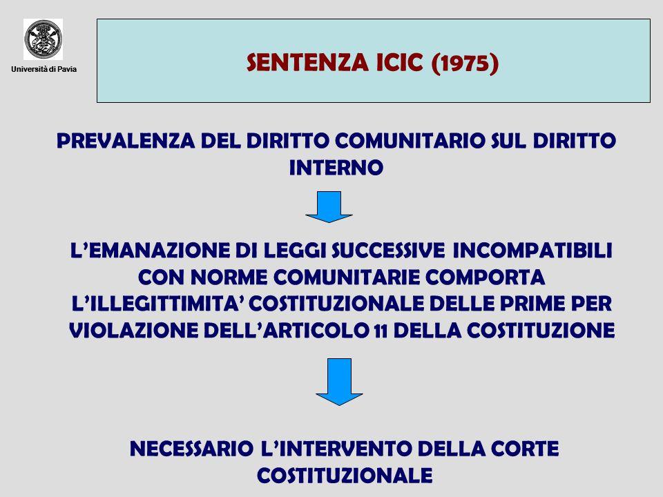 Università di Pavia SENTENZA ICIC (1975) Università di Pavia PREVALENZA DEL DIRITTO COMUNITARIO SUL DIRITTO INTERNO LEMANAZIONE DI LEGGI SUCCESSIVE IN