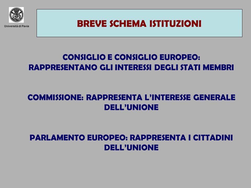 Università di Pavia LA PROCEDURA DI ADESIONE DICHIARAZIONE DI CANDIDATURE INDIRIZZATA AL CONSIGLIO IL CONSIGLIO INFORMA PE E PARLAMENTI NAZIONALI DECISIONE DEL CONSIGLIO ALLUNANIMITÀ, PREVIO PARERE DELLA COMMISSIONE E APPROVAZIONE DEL PE NEGOZIAZIONE DELLE CONDIZIONI DI ADESIONE TRA GLI STATI MEMBRI E IL NUOVO STATO.