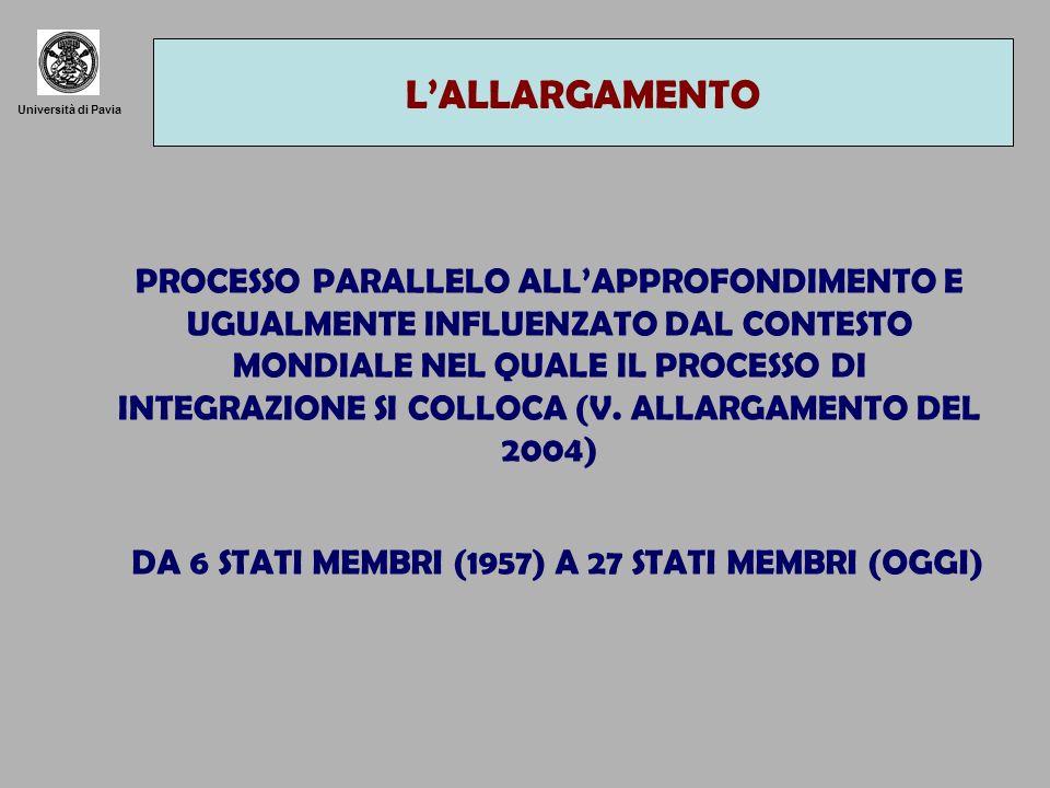 Università di Pavia LE TAPPE DELLALLARGAMENTO 1973: GRAN BRETAGNA, IRLANDA DANIMARCA 1981: GRECIA (ACCORDO DI ASSOCIAZIONE GIÀ NEL 1961, SOSPESO DURANTE LA DITTATURA MILITARE) 1986: SPAGNA E PORTOGALLO 1995: AUSTRIA, FINLANDIA E SVEZIA (IN NORVEGIA REFERENDUM NEGATIVO) 2004: REPUBBLICA CECA, SLOVACCHIA, UNGHERIS, POLONIA, ESTONIA, LETTONIA, LITUANIA, CIPRO, MALTA, SLOVENIA (LA POPOLAZIONE CRESCE DEL 20%, IL PIL DEL 5%) 2007: ROMANIA E BULGARIA