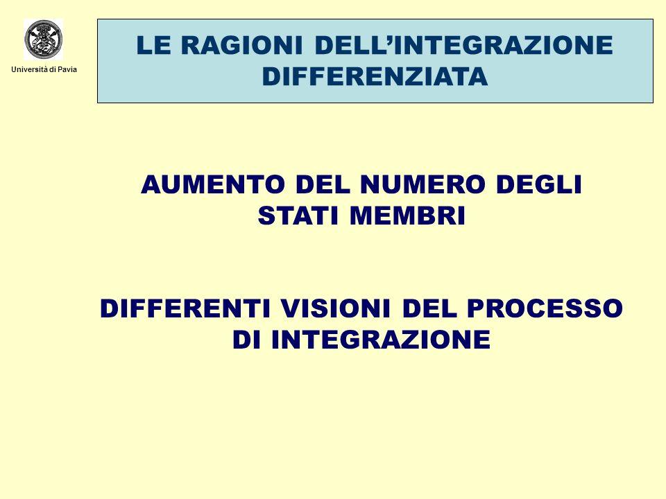 Università di Pavia LE RAGIONI DELLINTEGRAZIONE DIFFERENZIATA AUMENTO DEL NUMERO DEGLI STATI MEMBRI DIFFERENTI VISIONI DEL PROCESSO DI INTEGRAZIONE