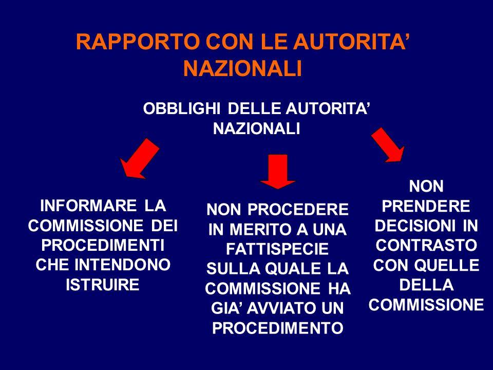 RAPPORTO CON LE AUTORITA NAZIONALI OBBLIGHI DELLE AUTORITA NAZIONALI INFORMARE LA COMMISSIONE DEI PROCEDIMENTI CHE INTENDONO ISTRUIRE NON PROCEDERE IN MERITO A UNA FATTISPECIE SULLA QUALE LA COMMISSIONE HA GIA AVVIATO UN PROCEDIMENTO NON PRENDERE DECISIONI IN CONTRASTO CON QUELLE DELLA COMMISSIONE