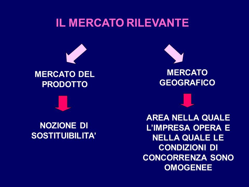 IL MERCATO RILEVANTE MERCATO DEL PRODOTTO MERCATO GEOGRAFICO NOZIONE DI SOSTITUIBILITA AREA NELLA QUALE LIMPRESA OPERA E NELLA QUALE LE CONDIZIONI DI CONCORRENZA SONO OMOGENEE