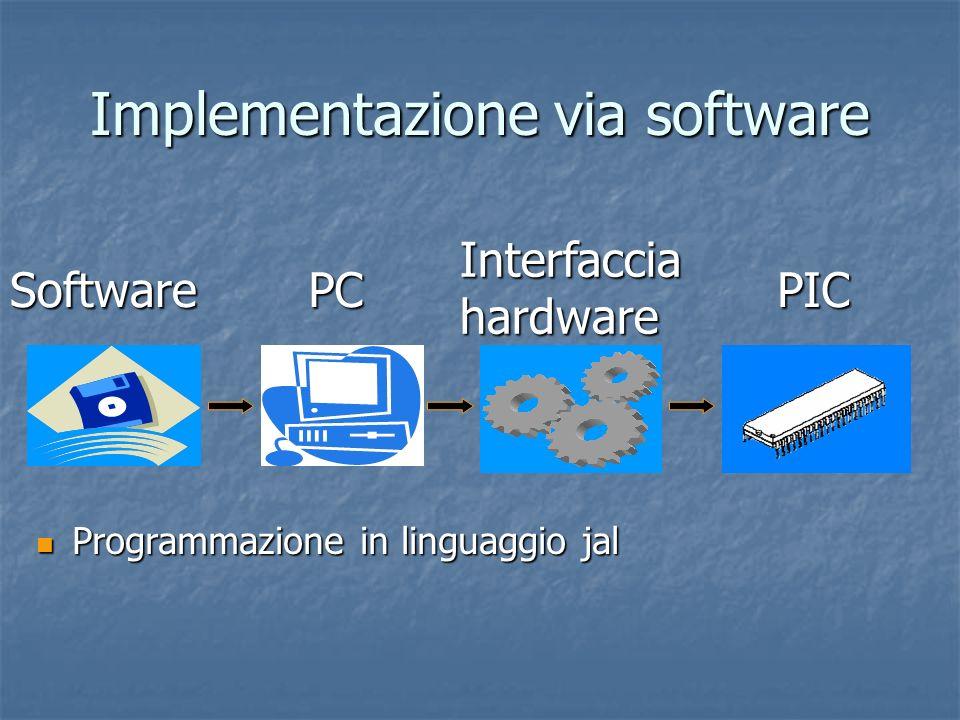Implementazione via software Programmazione in linguaggio jal Programmazione in linguaggio jal SoftwarePC Interfaccia hardware PIC