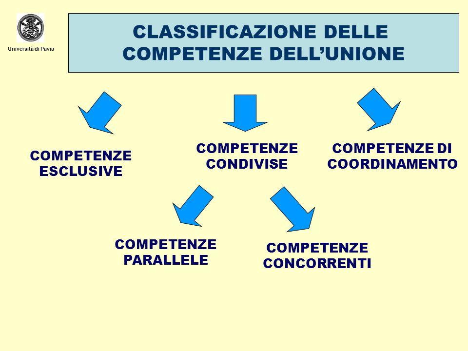Università di Pavia CLASSIFICAZIONE DELLE COMPETENZE DELLUNIONE COMPETENZE ESCLUSIVE COMPETENZE CONDIVISE COMPETENZE PARALLELE COMPETENZE CONCORRENTI