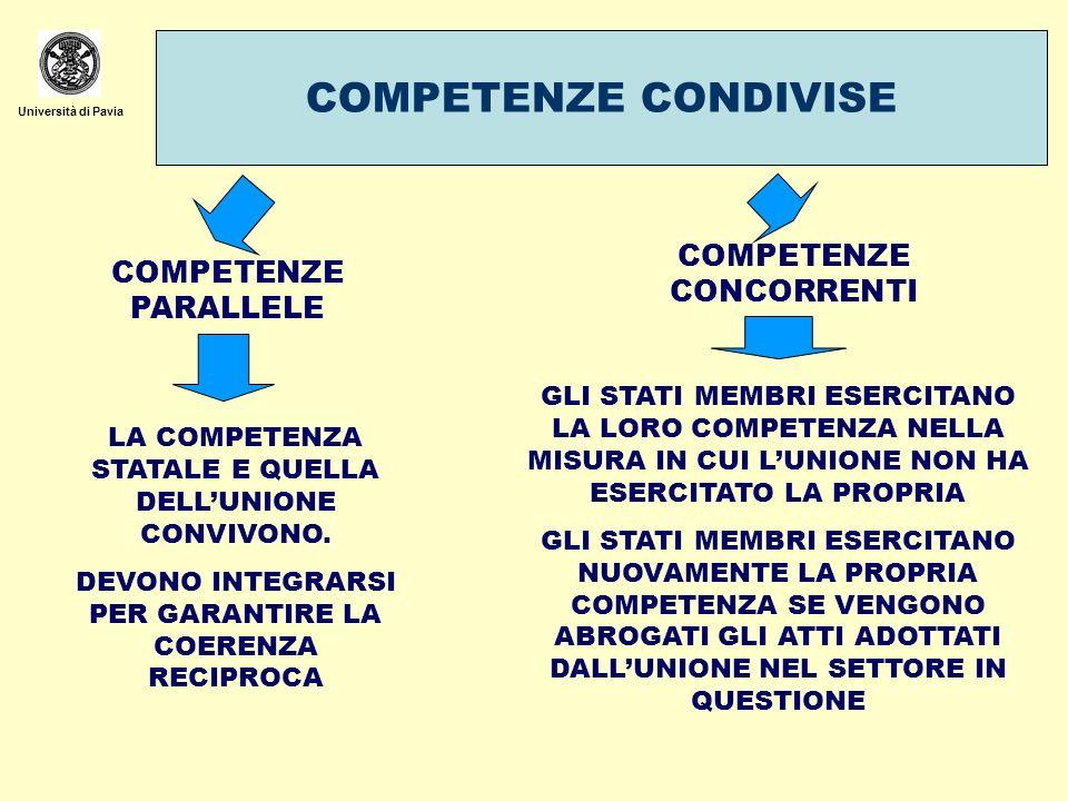 Università di Pavia COMPETENZE CONDIVISE COMPETENZE PARALLELE LA COMPETENZA STATALE E QUELLA DELLUNIONE CONVIVONO. DEVONO INTEGRARSI PER GARANTIRE LA