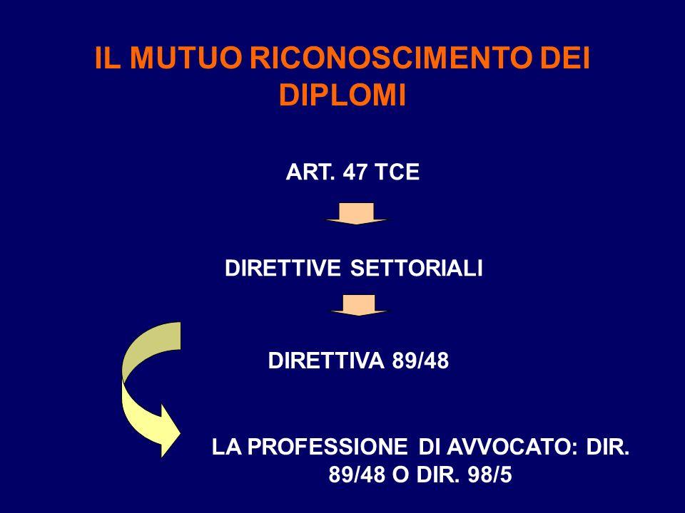 IL MUTUO RICONOSCIMENTO DEI DIPLOMI ART. 47 TCE DIRETTIVE SETTORIALI DIRETTIVA 89/48 LA PROFESSIONE DI AVVOCATO: DIR. 89/48 O DIR. 98/5
