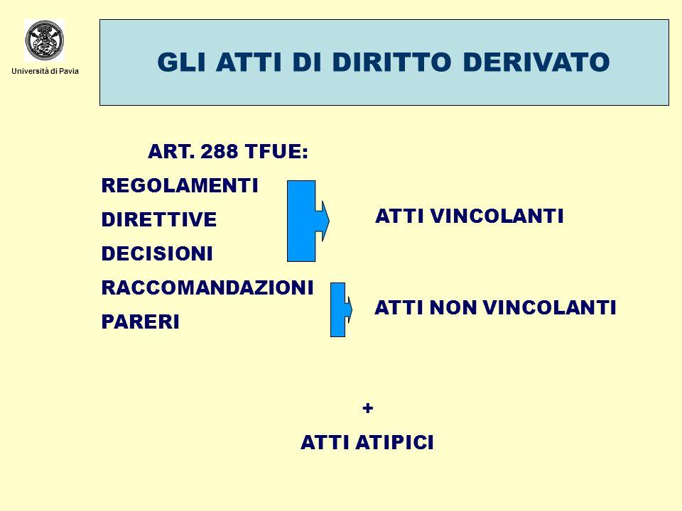 Università di Pavia GLI ATTI DI DIRITTO DERIVATO ART. 288 TFUE: REGOLAMENTI DIRETTIVE DECISIONI RACCOMANDAZIONI PARERI ATTI VINCOLANTI ATTI NON VINCOL