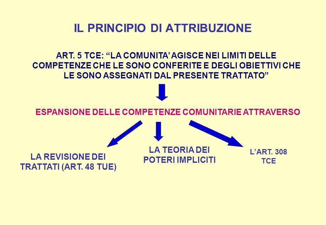 IL PRINCIPIO DI ATTRIBUZIONE ART. 5 TCE: LA COMUNITA AGISCE NEI LIMITI DELLE COMPETENZE CHE LE SONO CONFERITE E DEGLI OBIETTIVI CHE LE SONO ASSEGNATI