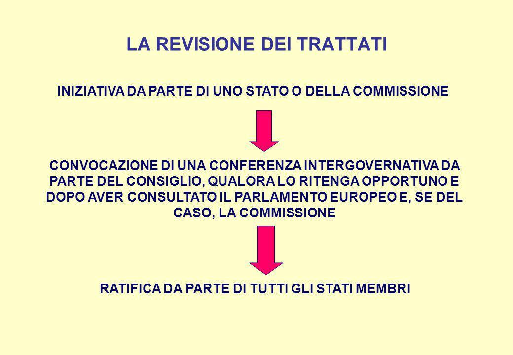 LA REVISIONE DEI TRATTATI INIZIATIVA DA PARTE DI UNO STATO O DELLA COMMISSIONE CONVOCAZIONE DI UNA CONFERENZA INTERGOVERNATIVA DA PARTE DEL CONSIGLIO,