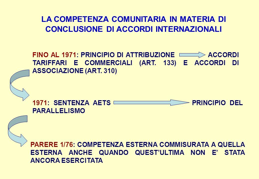 LA COMPETENZA COMUNITARIA IN MATERIA DI CONCLUSIONE DI ACCORDI INTERNAZIONALI FINO AL 1971: PRINCIPIO DI ATTRIBUZIONE ACCORDI TARIFFARI E COMMERCIALI (ART.