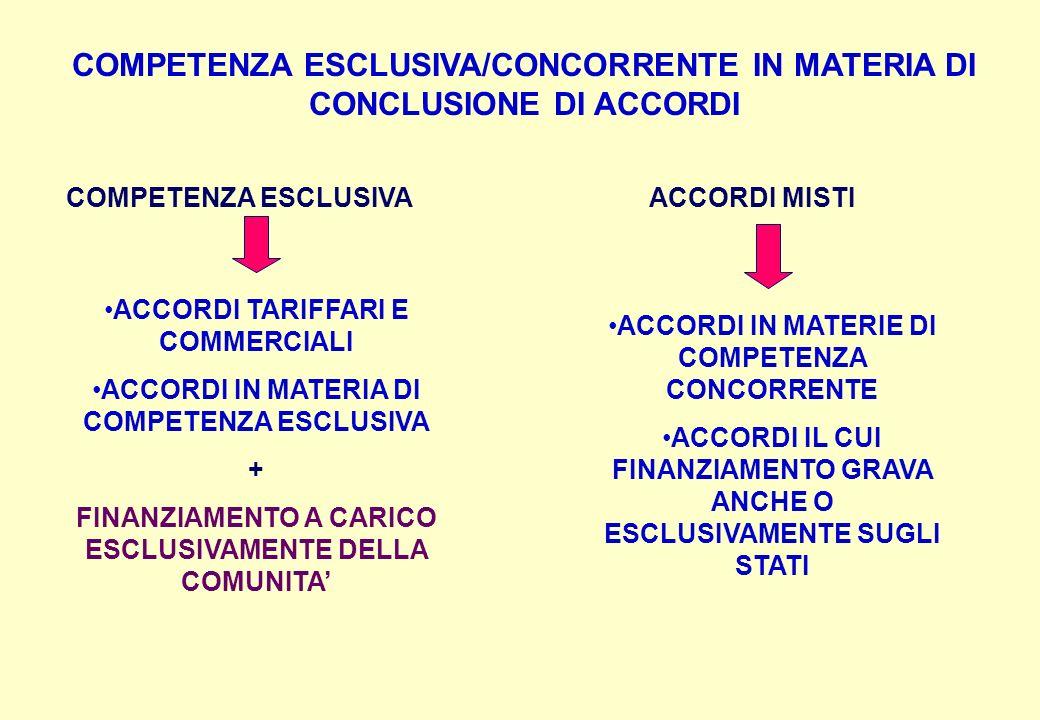 COMPETENZA ESCLUSIVA/CONCORRENTE IN MATERIA DI CONCLUSIONE DI ACCORDI COMPETENZA ESCLUSIVAACCORDI MISTI ACCORDI TARIFFARI E COMMERCIALI ACCORDI IN MATERIA DI COMPETENZA ESCLUSIVA + FINANZIAMENTO A CARICO ESCLUSIVAMENTE DELLA COMUNITA ACCORDI IN MATERIE DI COMPETENZA CONCORRENTE ACCORDI IL CUI FINANZIAMENTO GRAVA ANCHE O ESCLUSIVAMENTE SUGLI STATI