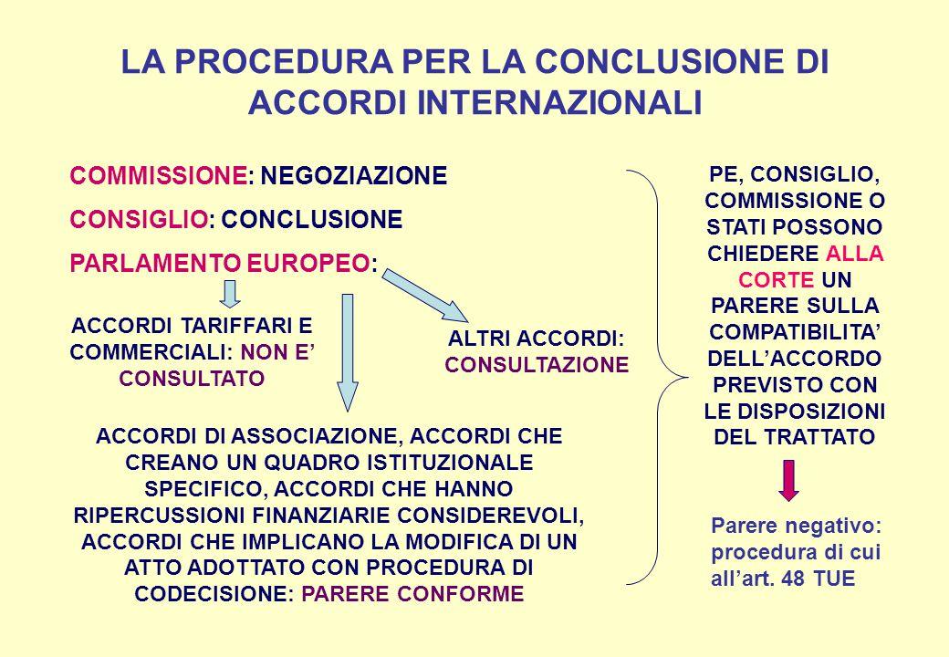 LA PROCEDURA PER LA CONCLUSIONE DI ACCORDI INTERNAZIONALI COMMISSIONE: NEGOZIAZIONE CONSIGLIO: CONCLUSIONE PARLAMENTO EUROPEO: ACCORDI TARIFFARI E COMMERCIALI: NON E CONSULTATO ACCORDI DI ASSOCIAZIONE, ACCORDI CHE CREANO UN QUADRO ISTITUZIONALE SPECIFICO, ACCORDI CHE HANNO RIPERCUSSIONI FINANZIARIE CONSIDEREVOLI, ACCORDI CHE IMPLICANO LA MODIFICA DI UN ATTO ADOTTATO CON PROCEDURA DI CODECISIONE: PARERE CONFORME ALTRI ACCORDI: CONSULTAZIONE PE, CONSIGLIO, COMMISSIONE O STATI POSSONO CHIEDERE ALLA CORTE UN PARERE SULLA COMPATIBILITA DELLACCORDO PREVISTO CON LE DISPOSIZIONI DEL TRATTATO Parere negativo: procedura di cui allart.