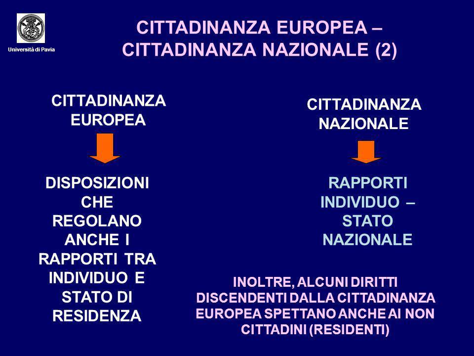 Università di Pavia CITTADINANZA EUROPEA – CITTADINANZA NAZIONALE (2) CITTADINANZA EUROPEA CITTADINANZA NAZIONALE DISPOSIZIONI CHE REGOLANO ANCHE I RAPPORTI TRA INDIVIDUO E STATO DI RESIDENZA RAPPORTI INDIVIDUO – STATO NAZIONALE INOLTRE, ALCUNI DIRITTI DISCENDENTI DALLA CITTADINANZA EUROPEA SPETTANO ANCHE AI NON CITTADINI (RESIDENTI)