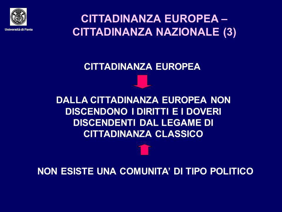 Università di Pavia CITTADINANZA EUROPEA – CITTADINANZA NAZIONALE (3) CITTADINANZA EUROPEA DALLA CITTADINANZA EUROPEA NON DISCENDONO I DIRITTI E I DOVERI DISCENDENTI DAL LEGAME DI CITTADINANZA CLASSICO NON ESISTE UNA COMUNITA DI TIPO POLITICO
