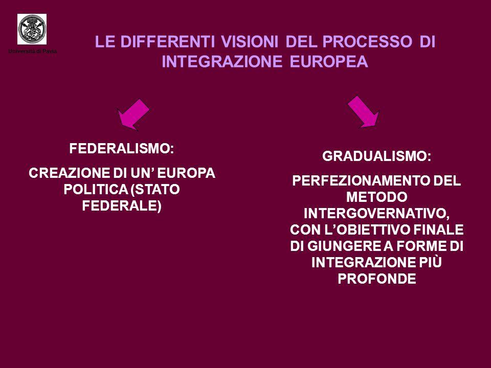 Università di Pavia LE DIFFERENTI VISIONI DEL PROCESSO DI INTEGRAZIONE EUROPEA FEDERALISMO: CREAZIONE DI UN EUROPA POLITICA (STATO FEDERALE) GRADUALISMO: PERFEZIONAMENTO DEL METODO INTERGOVERNATIVO, CON LOBIETTIVO FINALE DI GIUNGERE A FORME DI INTEGRAZIONE PIÙ PROFONDE