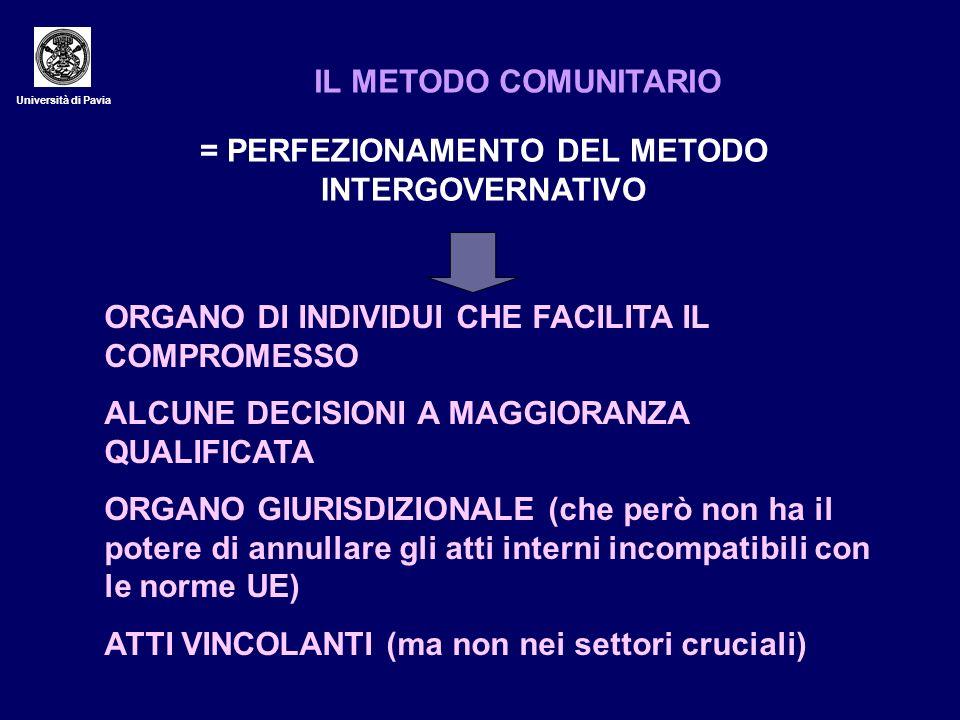 Università di Pavia IL METODO COMUNITARIO = PERFEZIONAMENTO DEL METODO INTERGOVERNATIVO ORGANO DI INDIVIDUI CHE FACILITA IL COMPROMESSO ALCUNE DECISIO
