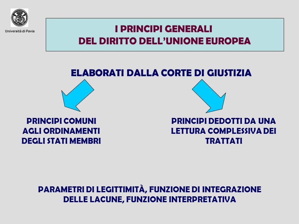 Università di Pavia I PRINCIPI GENERALI DEL DIRITTO DELLUNIONE EUROPEA ELABORATI DALLA CORTE DI GIUSTIZIA PRINCIPI COMUNI AGLI ORDINAMENTI DEGLI STATI MEMBRI PRINCIPI DEDOTTI DA UNA LETTURA COMPLESSIVA DEI TRATTATI PARAMETRI DI LEGITTIMITÀ, FUNZIONE DI INTEGRAZIONE DELLE LACUNE, FUNZIONE INTERPRETATIVA