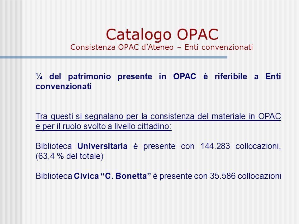 Catalogo OPAC Consistenza OPAC dAteneo – Enti convenzionati ¼ del patrimonio presente in OPAC è riferibile a Enti convenzionati Tra questi si segnalano per la consistenza del materiale in OPAC e per il ruolo svolto a livello cittadino: Biblioteca Universitaria è presente con 144.283 collocazioni, (63,4 % del totale) Biblioteca Civica C.