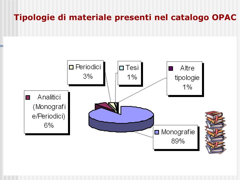 Tipologie di materiale presenti nel catalogo OPAC