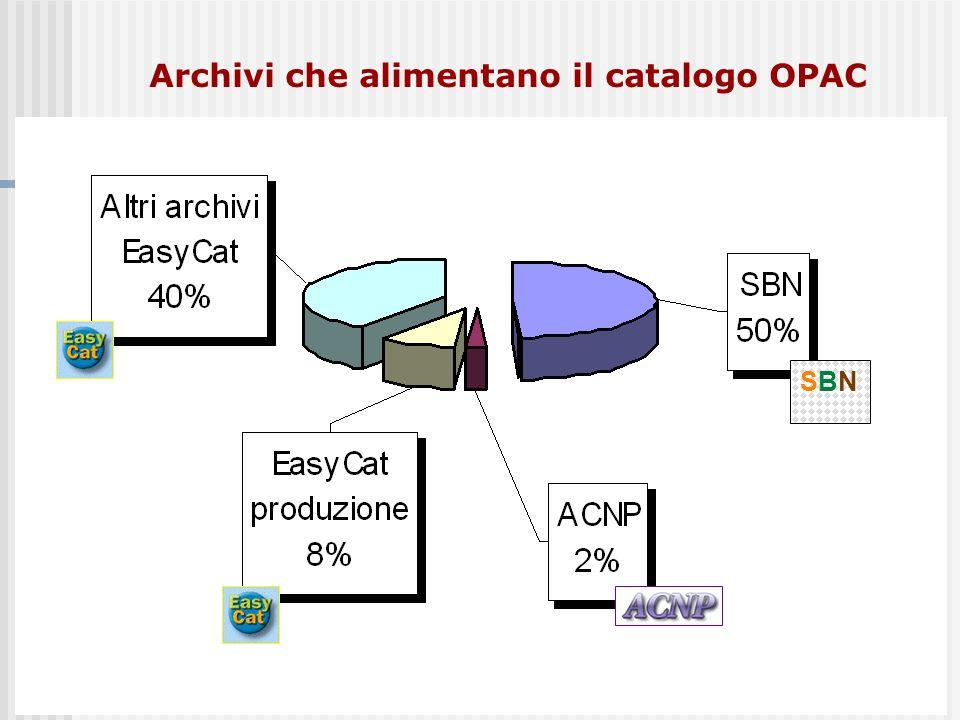 Archivi che alimentano il catalogo OPAC SBNSBN