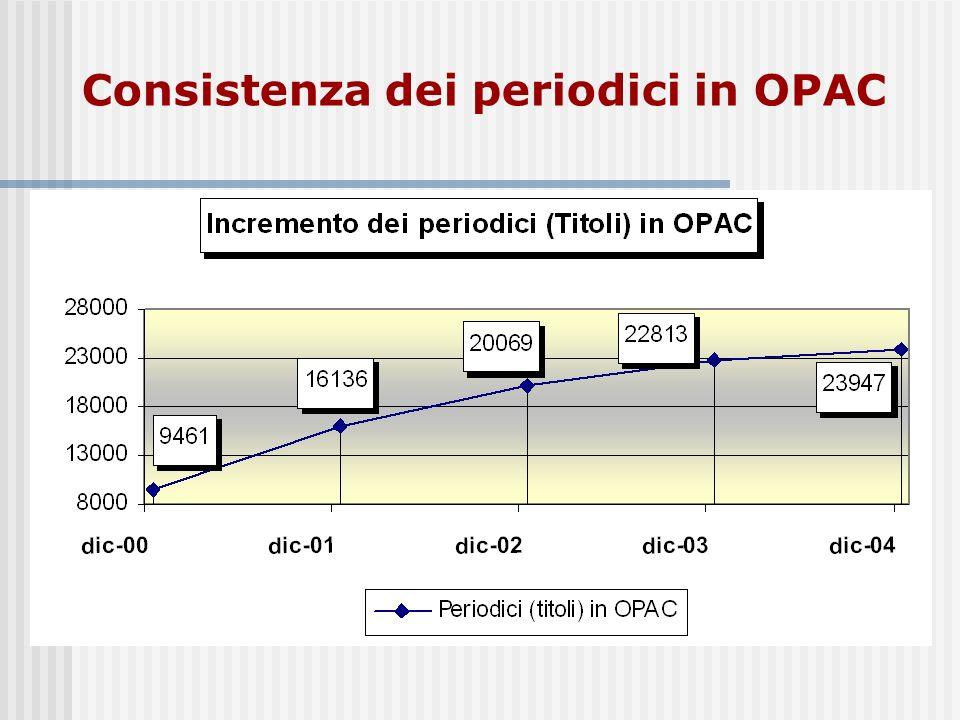 Consistenza dei periodici in OPAC