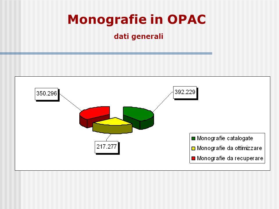 Monografie in OPAC dati generali