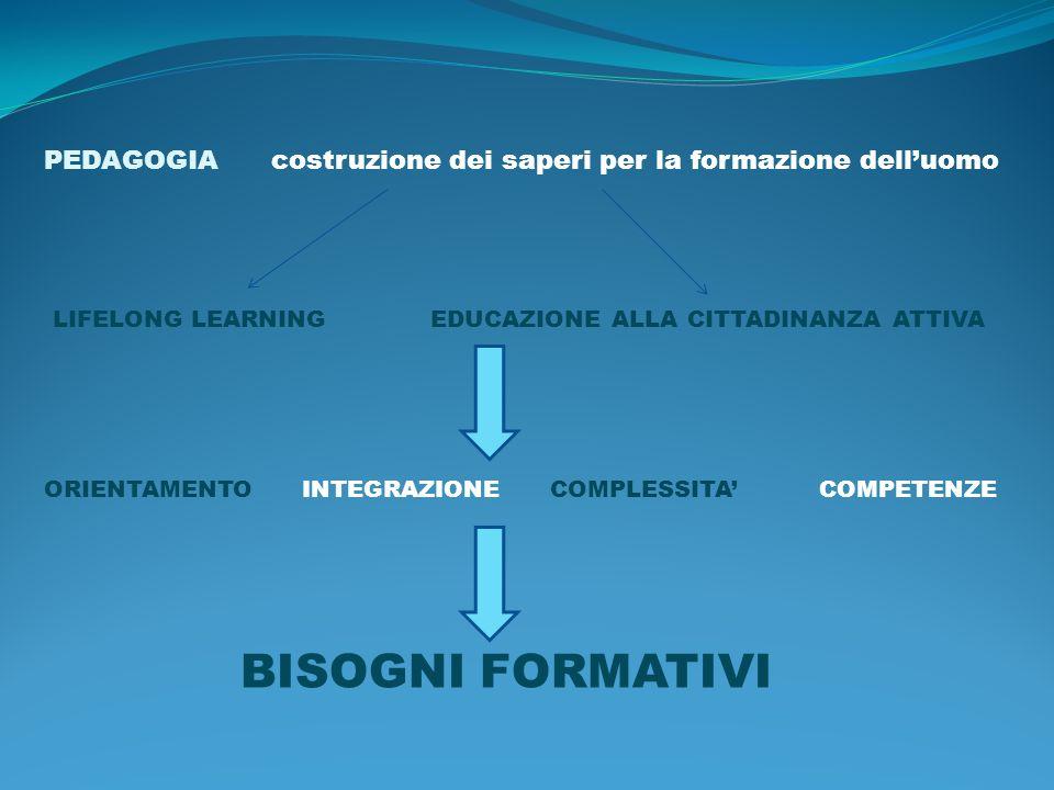PEDAGOGIA costruzione dei saperi per la formazione delluomo LIFELONG LEARNING EDUCAZIONE ALLA CITTADINANZA ATTIVA ORIENTAMENTO INTEGRAZIONE COMPLESSITA COMPETENZE BISOGNI FORMATIVI