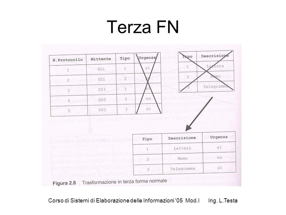 Corso di Sistemi di Elaborazione delle Informazioni '05 Mod.I Ing. L.Testa Terza FN