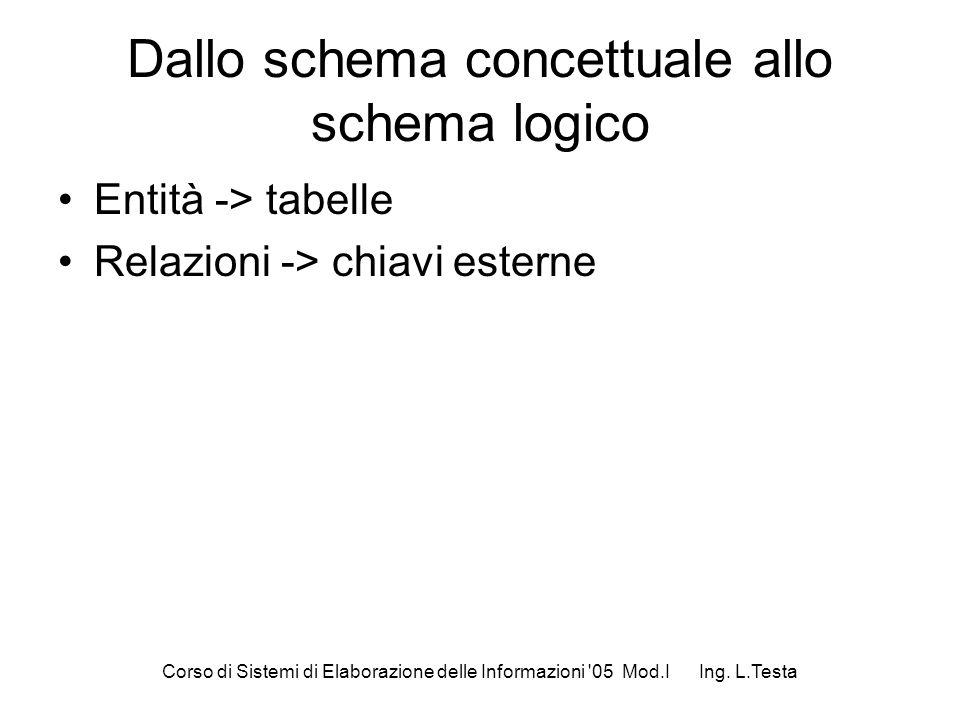 Corso di Sistemi di Elaborazione delle Informazioni '05 Mod.I Ing. L.Testa Dallo schema concettuale allo schema logico Entità -> tabelle Relazioni ->
