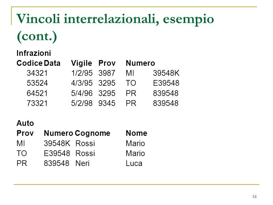 16 Vincoli interrelazionali, esempio (cont.) Infrazioni CodiceDataVigileProvNumero 343211/2/953987MI39548K 535244/3/953295TOE39548 645215/4/963295PR839548 733215/2/989345PR839548 Auto ProvNumero CognomeNome MI39548K RossiMario TOE39548 RossiMario PR839548 NeriLuca