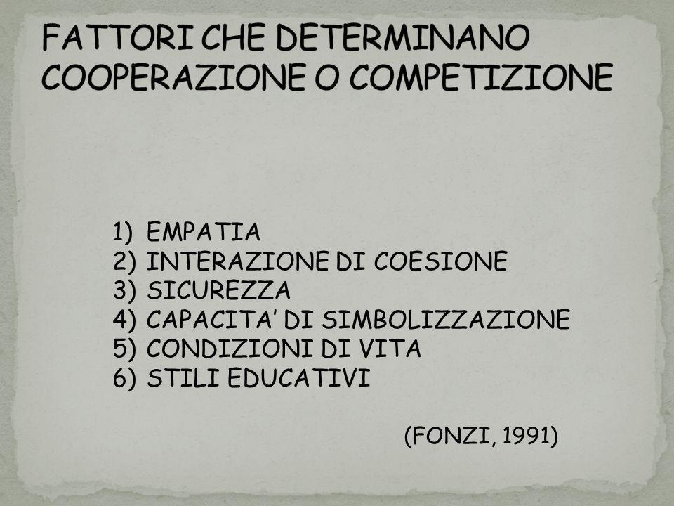 1)EMPATIA 2)INTERAZIONE DI COESIONE 3)SICUREZZA 4)CAPACITA DI SIMBOLIZZAZIONE 5)CONDIZIONI DI VITA 6)STILI EDUCATIVI (FONZI, 1991)