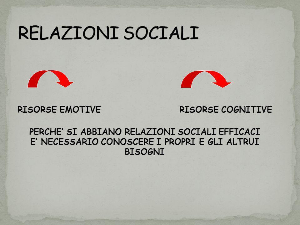 RISORSE EMOTIVE RISORSE COGNITIVE PERCHE SI ABBIANO RELAZIONI SOCIALI EFFICACI E NECESSARIO CONOSCERE I PROPRI E GLI ALTRUI BISOGNI