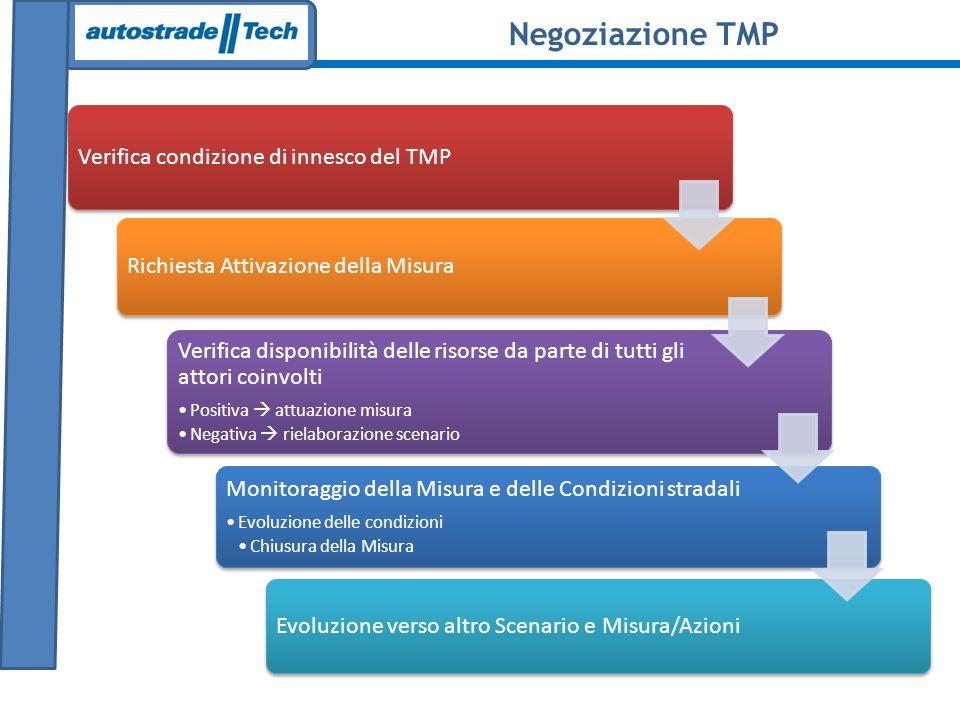 Verifica condizione di innesco del TMP Richiesta Attivazione della Misura Verifica disponibilità delle risorse da parte di tutti gli attori coinvolti