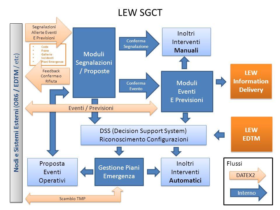 Code Frane Gallerie Incidenti Piani Emergenza Flussi LEW SGCT Segnalazioni Allerte Eventi E Previsioni Segnalazioni Allerte Eventi E Previsioni Moduli
